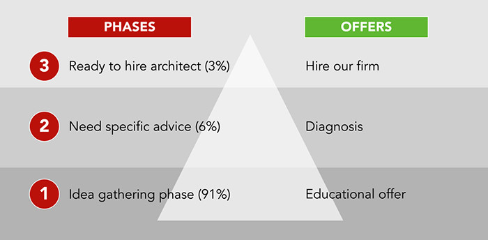 The Client Demand Pyramid showing the relationship between client phases and the offers they will respond to best in a marketing campaign